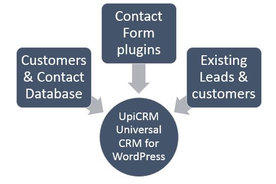 UpiCRM- WordPress CRM solution