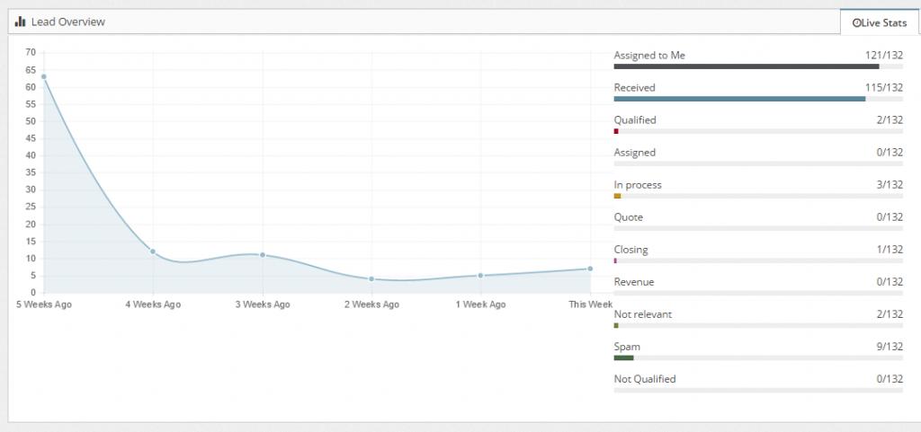 WordPRess LEAD Management dashboard
