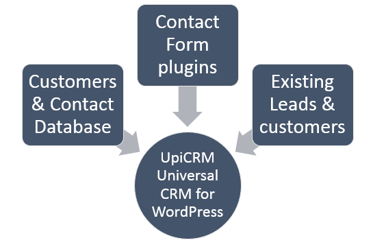 UpiCRM- WordPress CRM solution