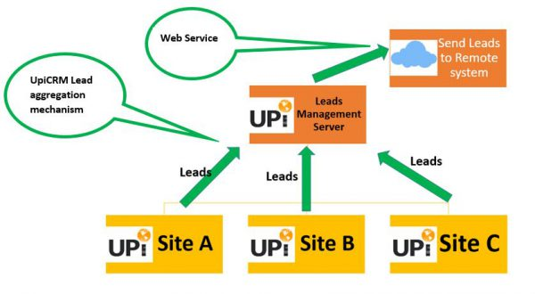 Leads Management - Web searvices UpiCRM
